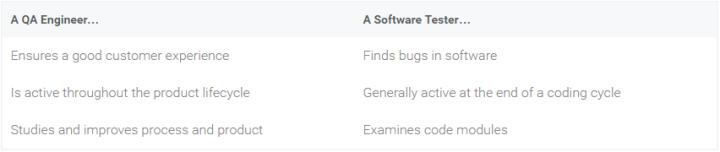 qa vs tester.PNG