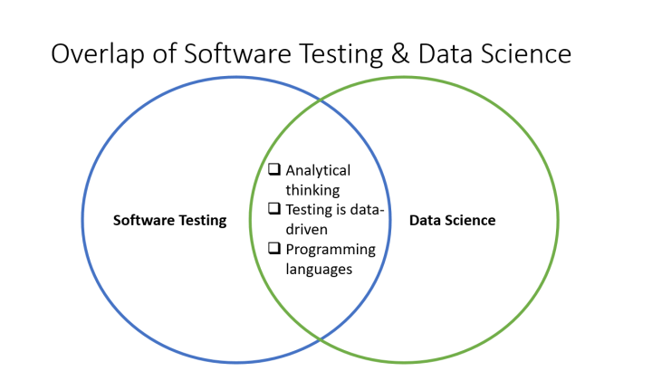 Why Software Testers need to learn Data Science – Incrementalist